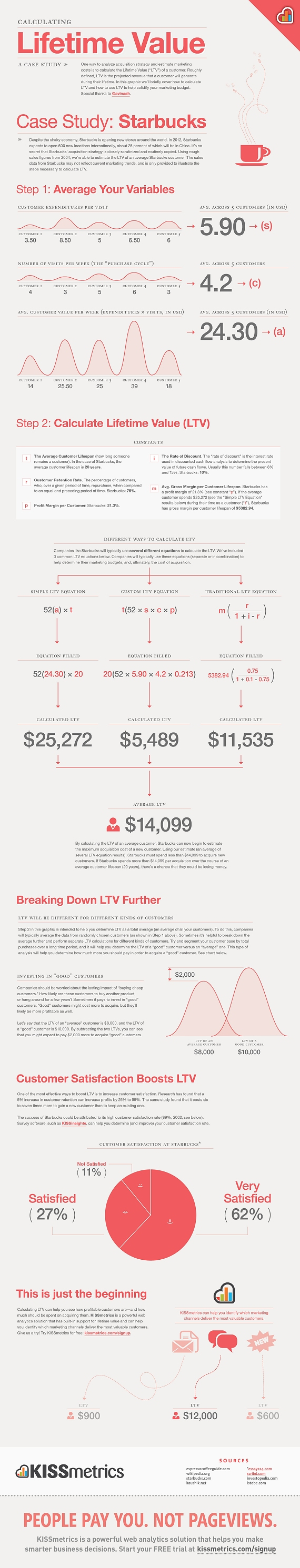How to Calculate Lifetime Value